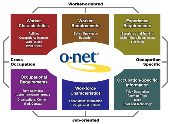 The O*NET Content Model, with six major domains contributing to O*NET. See the domain descriptions below.